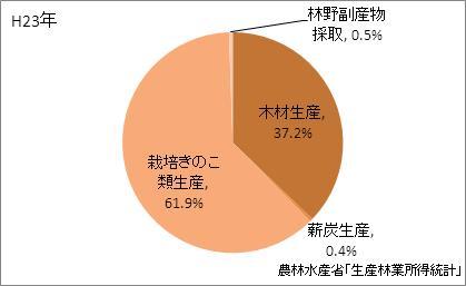 山形県の林業産出額の比率(平成23年)