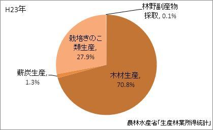 福島県の林業産出額の比率(平成23年)