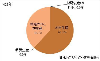 茨城県の林業産出額の比率(平成23年)