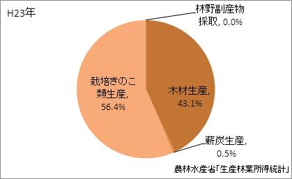 千葉県の林業産出額の比率(平成23年)