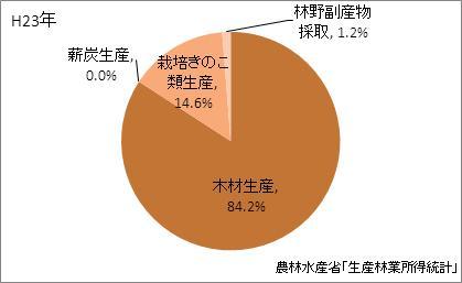 奈良県の林業産出額の比率(平成23年)