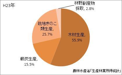 和歌山県の林業産出額の比率(平成23年)