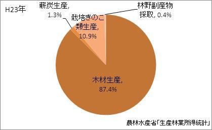 山口県の林業産出額の比率(平成23年)