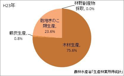 愛媛県の林業産出額の比率(平成23年)