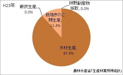 佐賀県の林業産出額の比率(平成23年)