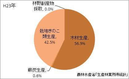 大分県の林業産出額の比率(平成23年)