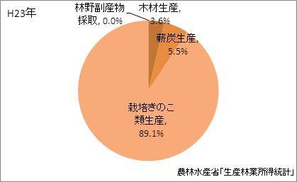 沖縄県の林業産出額の比率(平成23年)