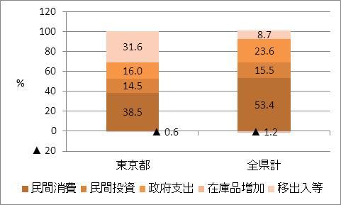 東京都の名目GDP比率