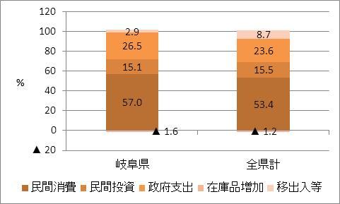 岐阜県の名目GDP比率