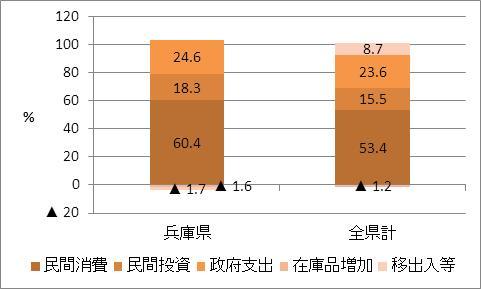 兵庫県の名目GDP比率