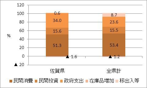 佐賀県の名目GDP比率