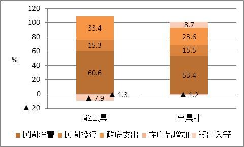 熊本県の名目GDP比率