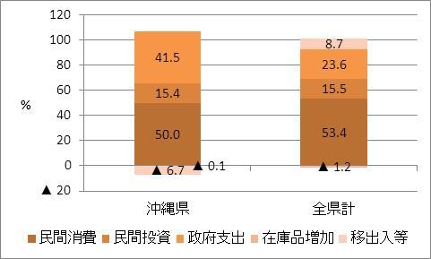 沖縄県の名目GDP比率