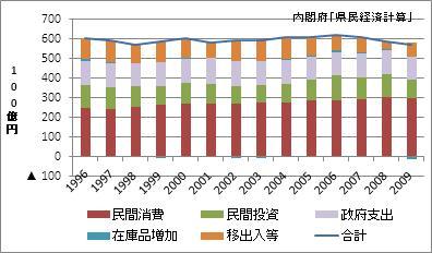 滋賀県の名目GDP