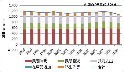 広島県の名目GDP