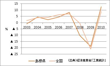 島根県の製造品出荷額等(増加率)