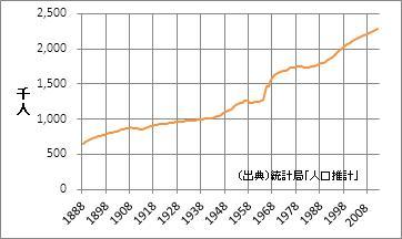宮城県の人口