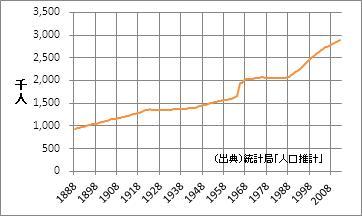 茨城県の人口