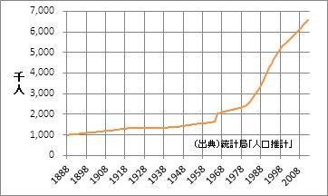 埼玉県の人口