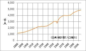 福岡県の人口