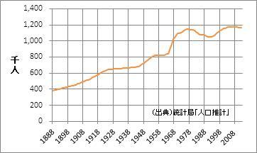 宮崎県の人口