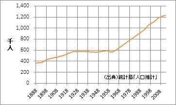沖縄県の人口
