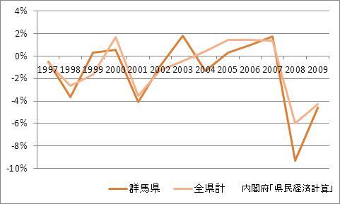 群馬県の1人当たり所得(増加率)