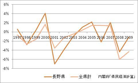 長野県の1人当たり所得(増加率)