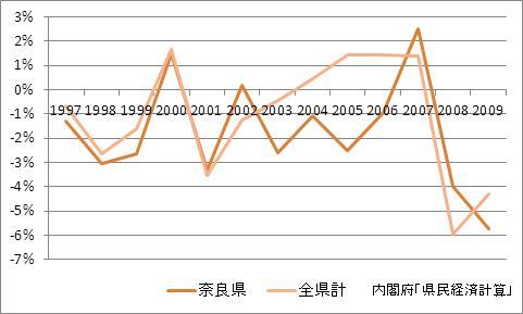 奈良県の1人当たり所得(増加率)