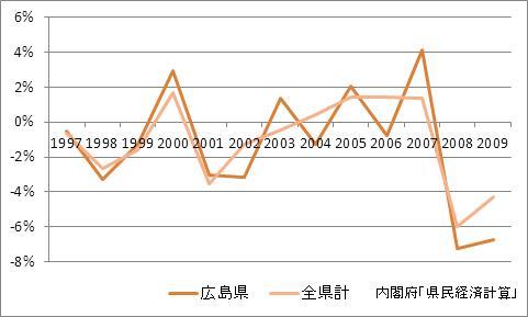 広島県の1人当たり所得(増加率)