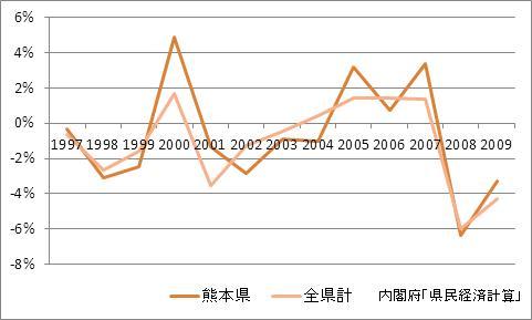 熊本県の1人当たり所得(増加率)