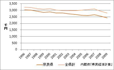奈良県の1人当たり所得