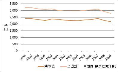 熊本県の1人当たり所得