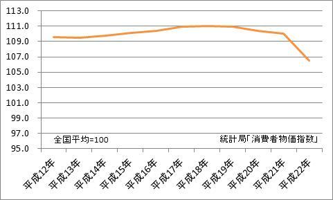 東京都区部と全国平均の比較(地域差指数)
