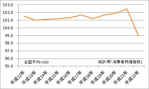 福井市と全国平均の比較(地域差指数)