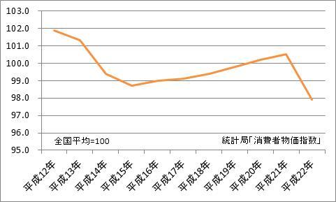 岐阜市と全国平均の比較(地域差指数)