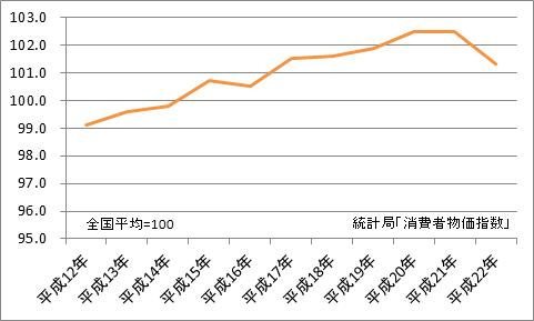 広島市と全国平均の比較(地域差指数)