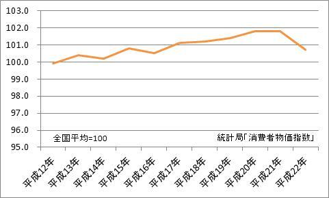 山口市と全国平均の比較(地域差指数)
