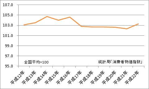 長崎市と全国平均の比較(地域差指数)