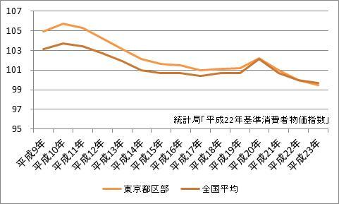東京都区部の消費者物価指数
