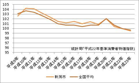 新潟市の消費者物価指数