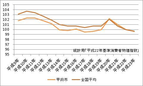 甲府市の消費者物価指数