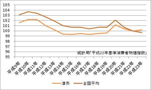 津市の消費者物価指数