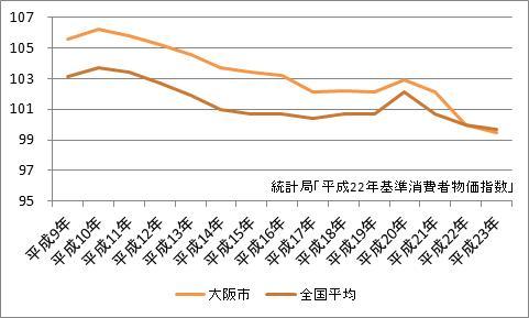 大阪市の消費者物価指数