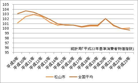 松山市の消費者物価指数