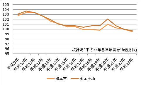 熊本市の消費者物価指数