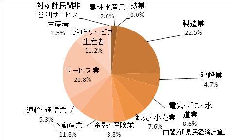 福島県の産業別GDP比率