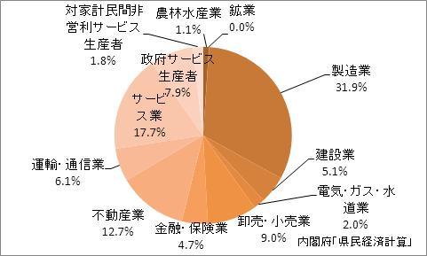 静岡県の産業別GDP比率