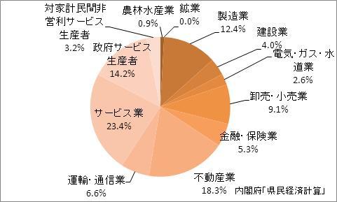 奈良県の産業別GDP比率