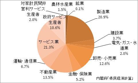 香川県の産業別GDP比率